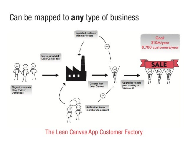 Can be mapped to any type of business The Lean Canvas App Customer Factory