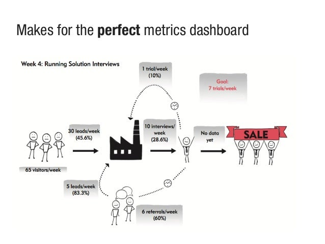 Makes for the perfect metrics dashboard