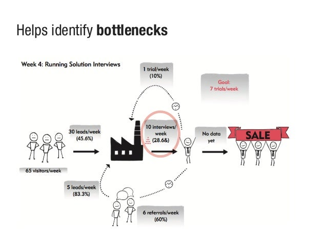 Helps identify bottlenecks