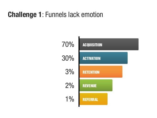 ACQUISITION ACTIVATION RETENTION REVENUE REFERRAL Challenge 1: Funnels lack emotion 70% 30% 3% 2% 1%
