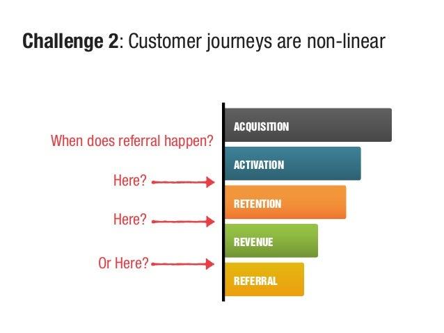 ACQUISITION ACTIVATION RETENTION REVENUE REFERRAL Challenge 2: Customer journeys are non-linear When does referral happen?...