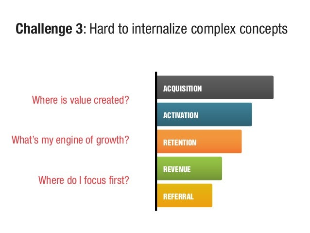 ACQUISITION ACTIVATION RETENTION REVENUE REFERRAL Challenge 3: Hard to internalize complex concepts What's my engine of gr...