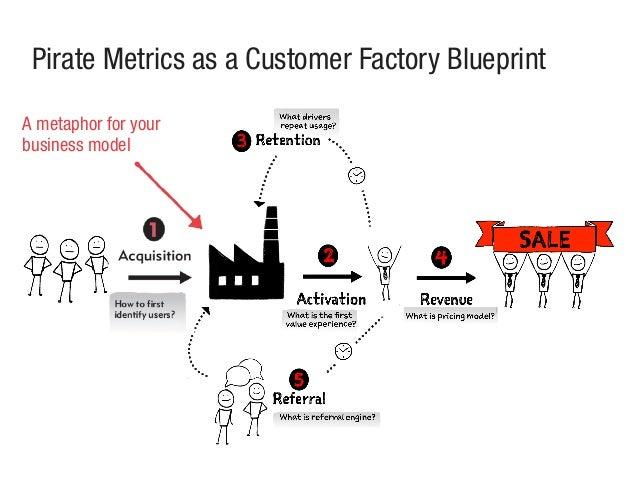 Pirate Metrics as a Customer Factory Blueprint A metaphor for your business model