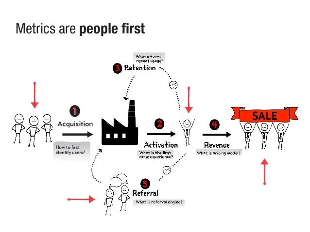 Metrics are people first