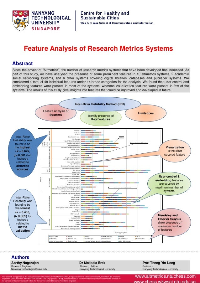 www.altmetrics.ntuchess.com Feature Analysis of Research Metrics Systems Abstract Feature Analysis of Systems Identify pre...