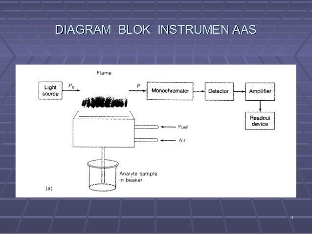 Spektokopi serapan atom aas diagram blok instrumen aas 4 ccuart Images