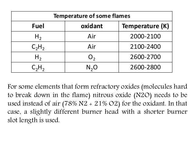 Non flame atomiser