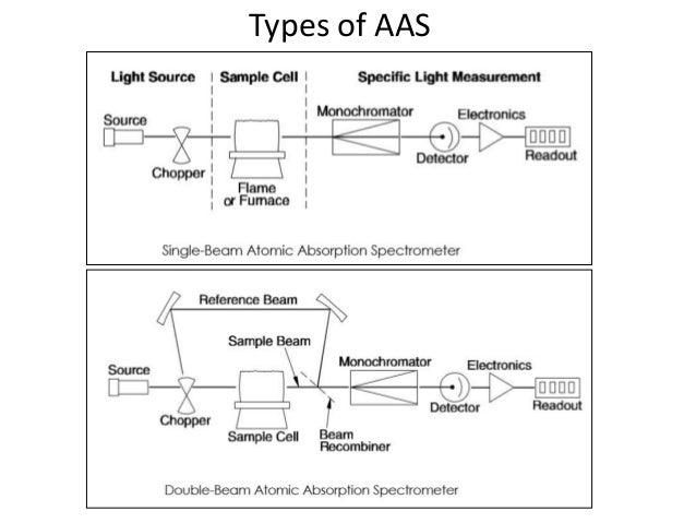 atomic absorption spectroscopy  www redicals com