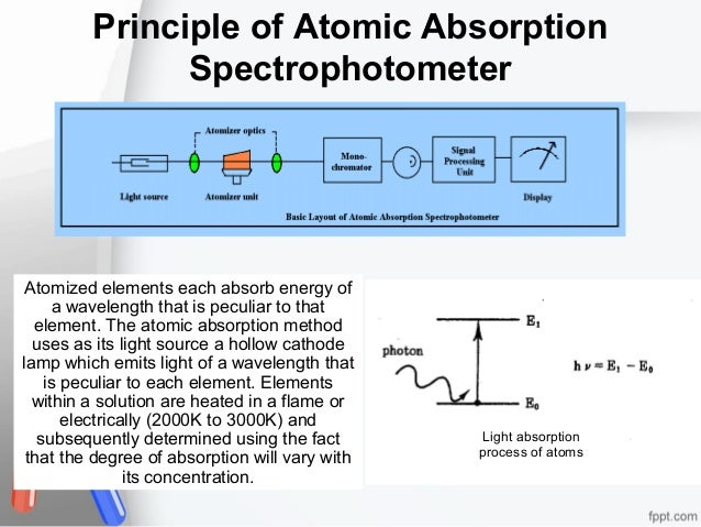 Principle of Atomic Absorption Spectrophotometer  Atomized elements each absorb energy of a wavelength that is peculiar to...