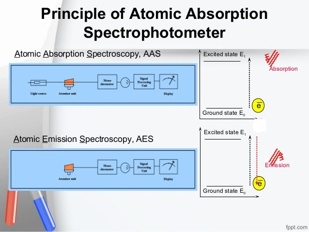 Principle of Atomic Absorption Spectrophotometer Atomic Absorption Spectroscopy, AAS  Excited state E1 Absorption  Ground ...