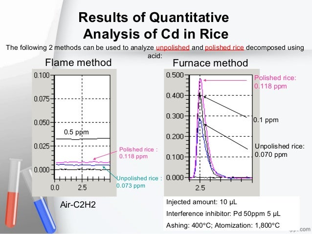 Results of Quantitative Analysis of Cd in Rice The following 2 methods can be used to analyze unpolished and polished rice...