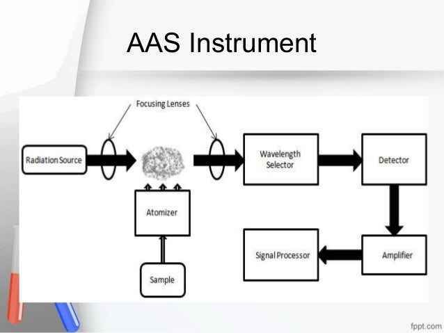 AAS Instrument