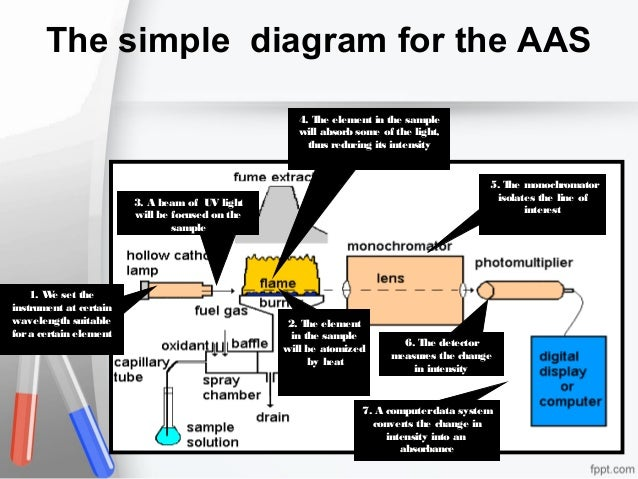 The simple diagram for the AAS 4. T element in the sample he will absorb some of the light, thus reducing its intensity  5...