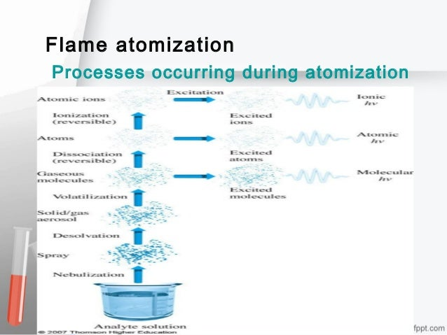 Flame atomization Processes occurring during atomization