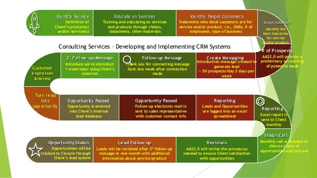 AllAboutSolutions2.0 Services Slide 2