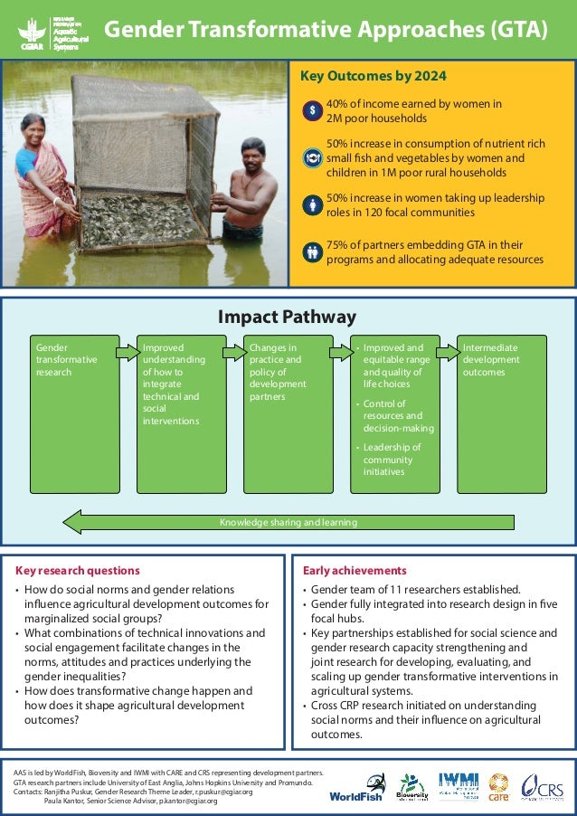 Gender Transformative Approaches (GTA) Key Outcomes by 2024 $  40% of income earned by women in 2M poor households 50% inc...
