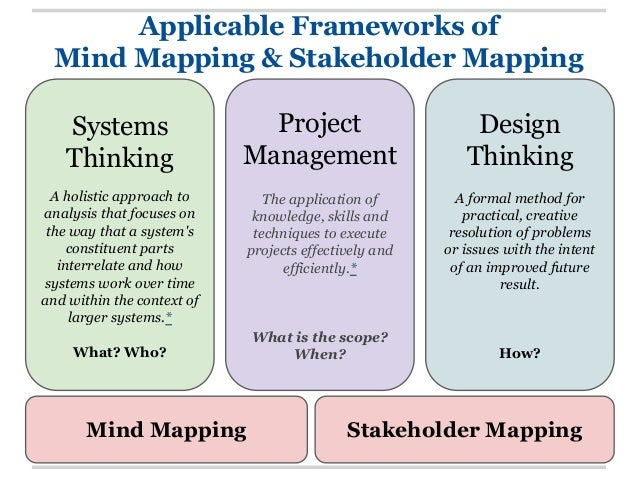 an analysis of systems thinking and its application to sustainability challenges I hope you will use it in your work and in your school system to become more  familiar with the  the challenge currently facing us is that the goal has changed,  but the system has not  and ensure sustainable change  systems thinking  requires an analysis of the various parts of an organization and how those parts.