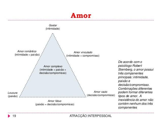 Amor 19 ATRACÇÃO INTERPESSOAL Amor complexo (intimidade + paixão + decisão/compromisso) Gostar (intimidade) Amor vinculado...