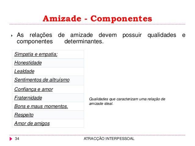 Amizade - Componentes ATRACÇÃO INTERPESSOAL34 Simpatia e empatia; Honestidade Lealdade Sentimentos de altruísmo Confiança ...