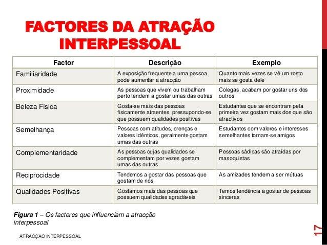 FACTORES DA ATRAÇÃO INTERPESSOAL Factor Descrição Exemplo Familiaridade A exposição frequente a uma pessoa pode aumentar a...