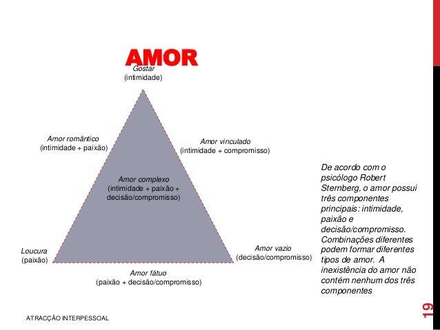 AMOR ATRACÇÃO INTERPESSOAL 19 Amor complexo (intimidade + paixão + decisão/compromisso) Gostar (intimidade) Amor vinculado...