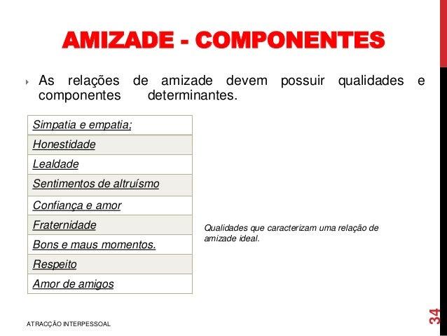 AMIZADE - COMPONENTES ATRACÇÃO INTERPESSOAL 34 Simpatia e empatia; Honestidade Lealdade Sentimentos de altruísmo Confiança...