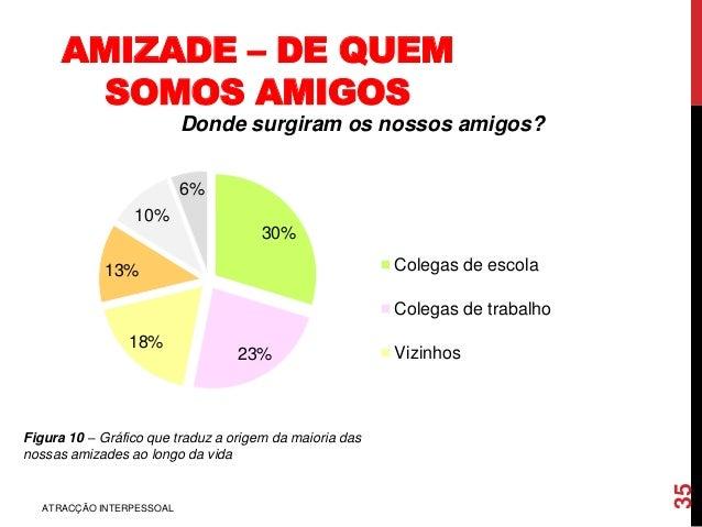 AMIZADE – DE QUEM SOMOS AMIGOS 30% 23% 18% 13% 10% 6% Donde surgiram os nossos amigos? Colegas de escola Colegas de trabal...