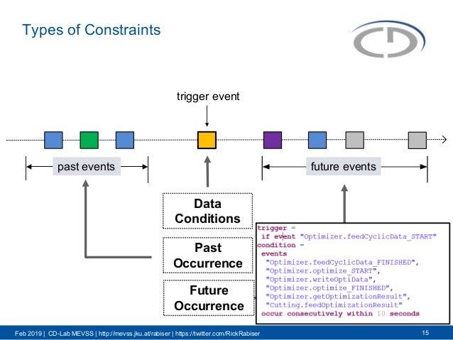 Feb 2019 | CD-Lab MEVSS | http://mevss.jku.at/rabiser | https://twitter.com/RickRabiser Types of Constraints 15 trigger ev...