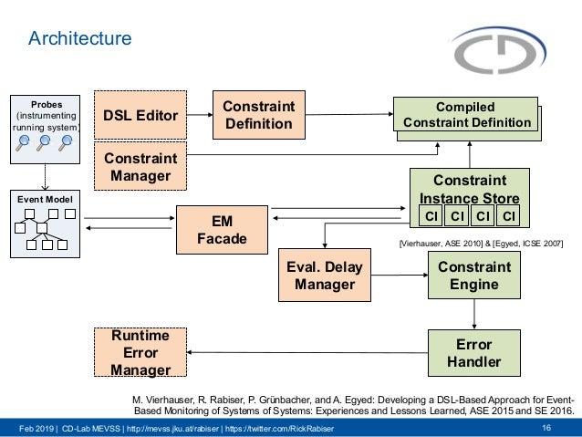 Feb 2019 | CD-Lab MEVSS | http://mevss.jku.at/rabiser | https://twitter.com/RickRabiser Architecture 16 Event Model Probes...