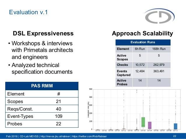 Feb 2019 | CD-Lab MEVSS | http://mevss.jku.at/rabiser | https://twitter.com/RickRabiser Evaluation v.1 22 • Workshops & in...