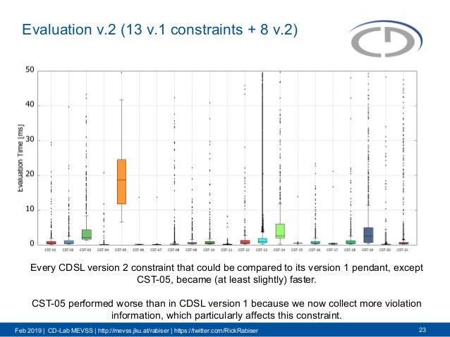 Feb 2019 | CD-Lab MEVSS | http://mevss.jku.at/rabiser | https://twitter.com/RickRabiser Evaluation v.2 (13 v.1 constraints...