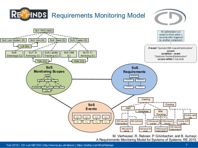 Feb 2019 | CD-Lab MEVSS | http://mevss.jku.at/rabiser | https://twitter.com/RickRabiser Requirements Monitoring Model 7 Sc...