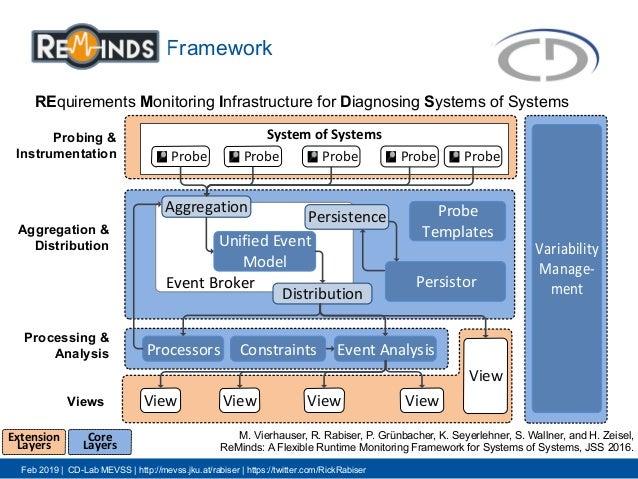 Feb 2019 | CD-Lab MEVSS | http://mevss.jku.at/rabiser | https://twitter.com/RickRabiser Framework 8 Aggregation & Distribu...