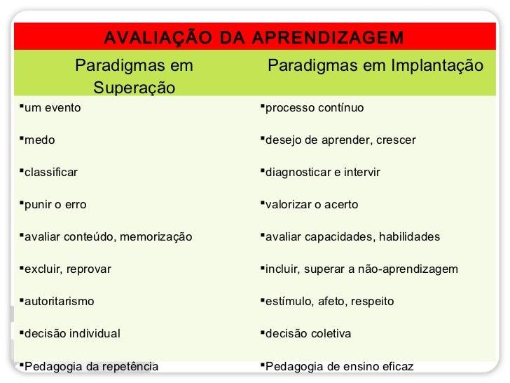 AVALIAÇÃO DA APRENDIZAGEM           Paradigmas em          Paradigmas em Implantação             Superaçãoum evento      ...