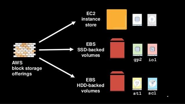 Optimizing storage for big data analytics workloads for Ebs block