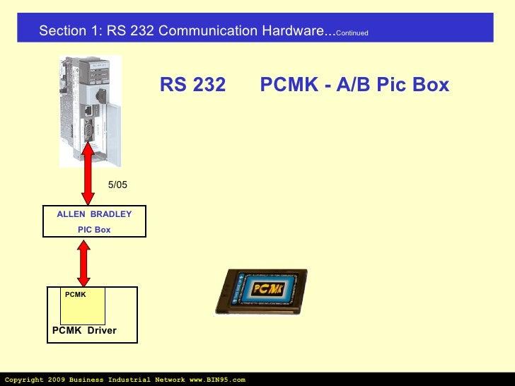 Ab PLC Cables Drivers Sample