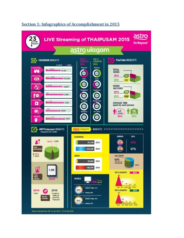 Section 1: Infographics of Accomplishment in 2015