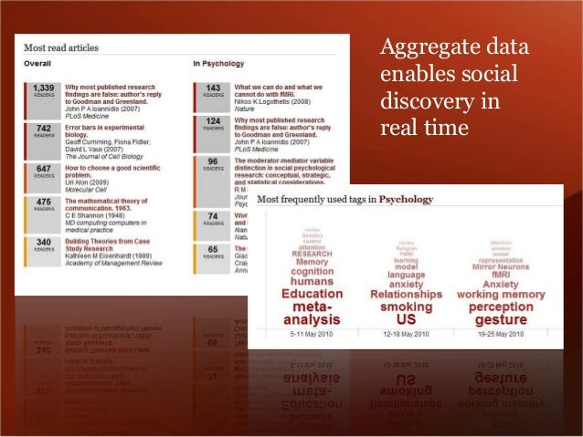 Aggregate data  enables social  discovery in  real time