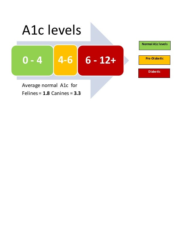 a1c levels for canines and felines 8 16 16