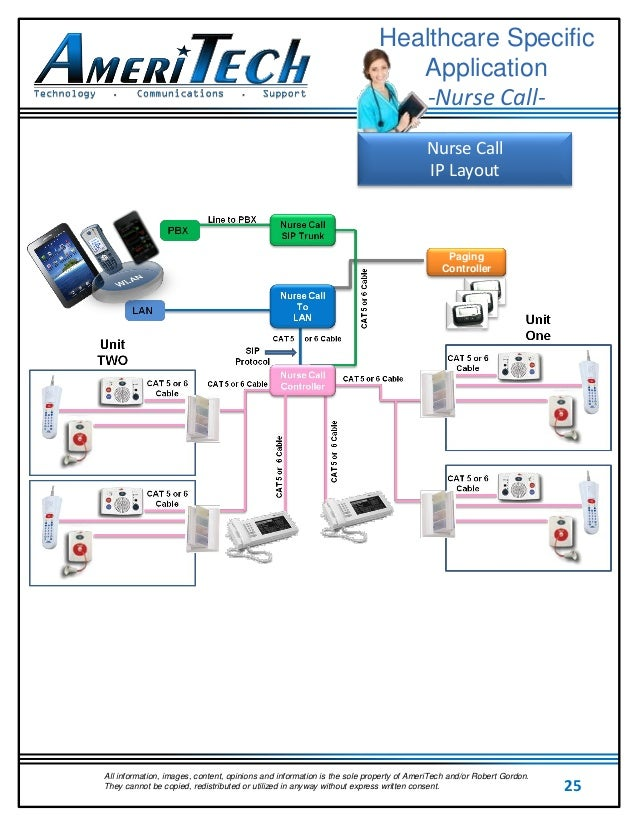 ameritechhealthcare technology guide 25 638?cb=1485991201 ameritech_healthcare technology guide InterCall Nurse Call Wiring-Diagram at bakdesigns.co