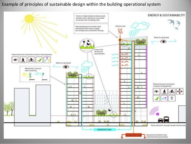 Superbe Example Of Principles Of Sustainable Design Within The Building Operational  System; 18.
