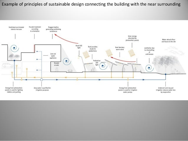 Principles Of Sustainable Architectural Design ...