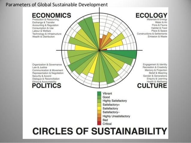Sustainable Urban Morphology ...