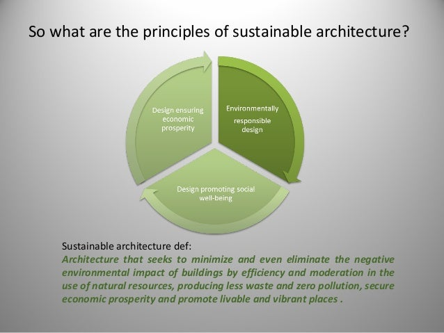 Beautiful The Principles Of Sustainable Development; 3. Images