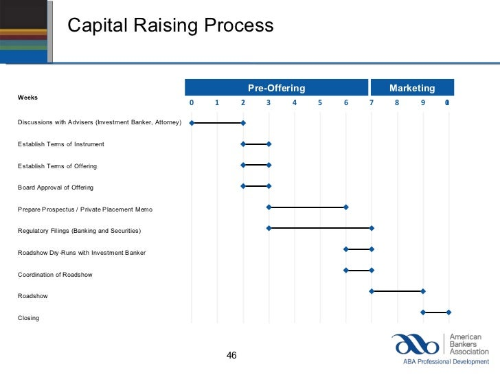 Community Bank Options For Raising Capital