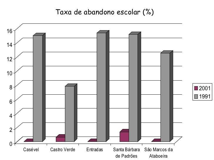 Taxa de abandono escolar (%)
