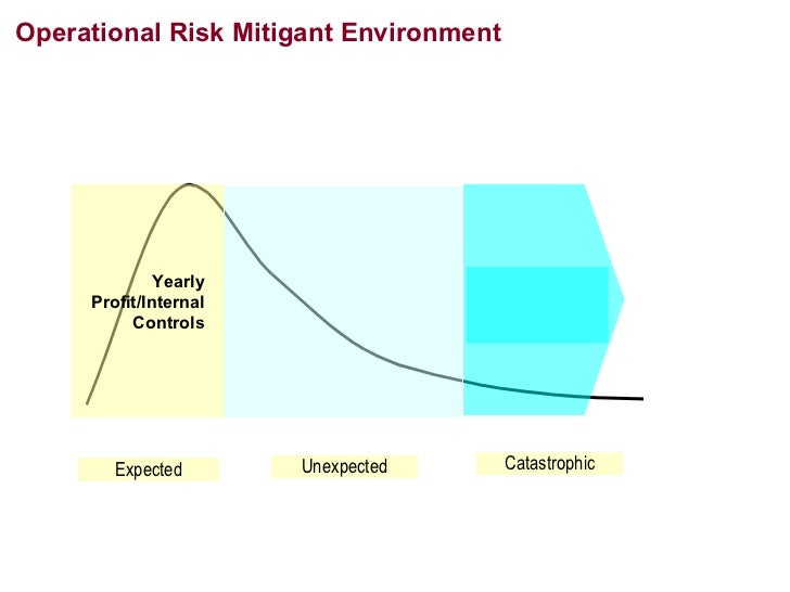 design internal controls to mitigate risks to the systems Internal control systems 1 framework for internal control systems in banking organisations (september 1998) introduction 1 as part of its on-going efforts to address bank supervisory issues and enhance.