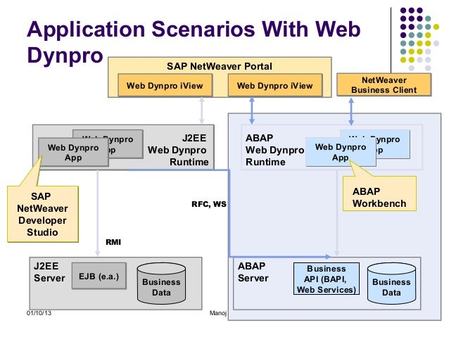 SAP WEB DYNPRO