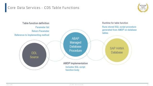 ABAP on HANA - Wir beleuchten das code to data Paradigma