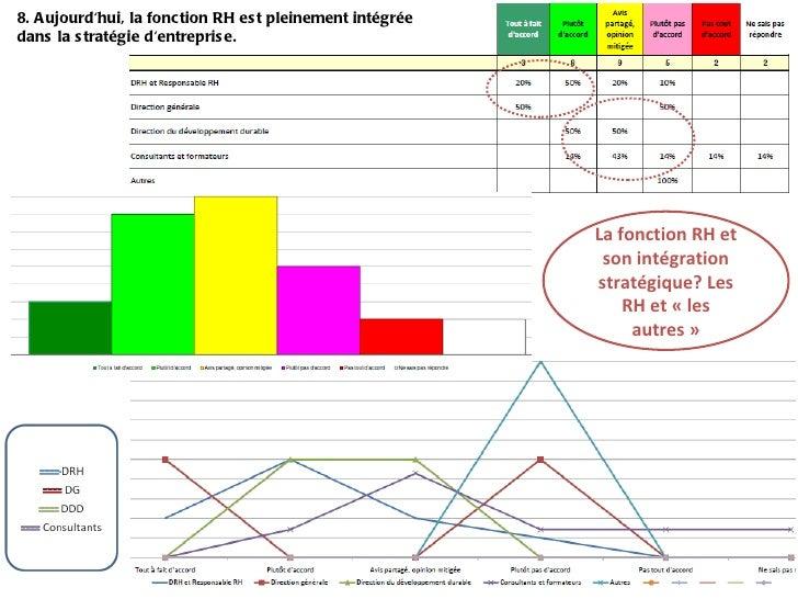 8. Aujourd'hui, la fonction RH est pleinement intégrée dans la stratégie d'entreprise. La fonction RH et son intégration s...